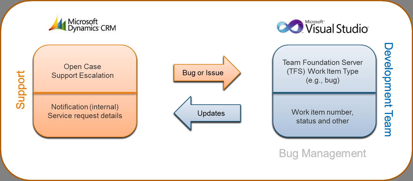 Microsoft CRM and TFS Integration