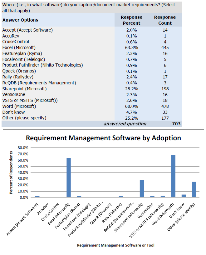 Q Where Ie In What Software Do You Capturedocument Market - Market requirements document