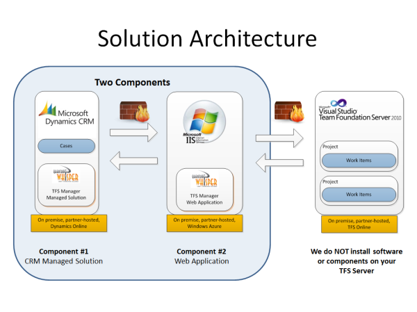TFS Support Manager Solution Architecture