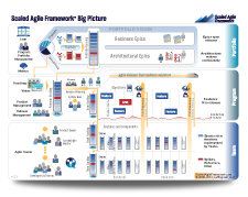 Scaled Agile Framework Montreal