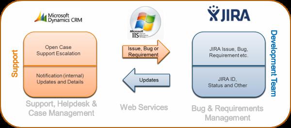 Microsoft CRM & JIRA Integration
